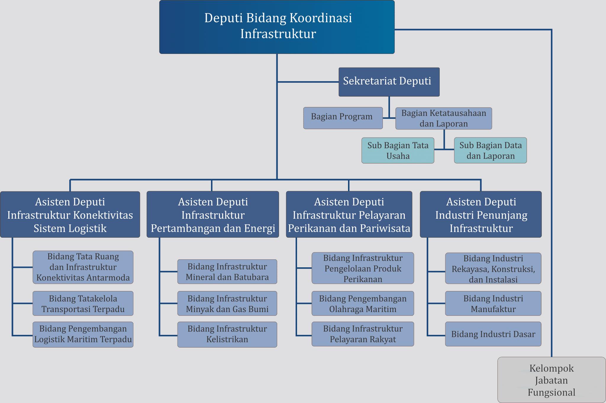 Deputi Bidang Koordinasi Infrastruktur