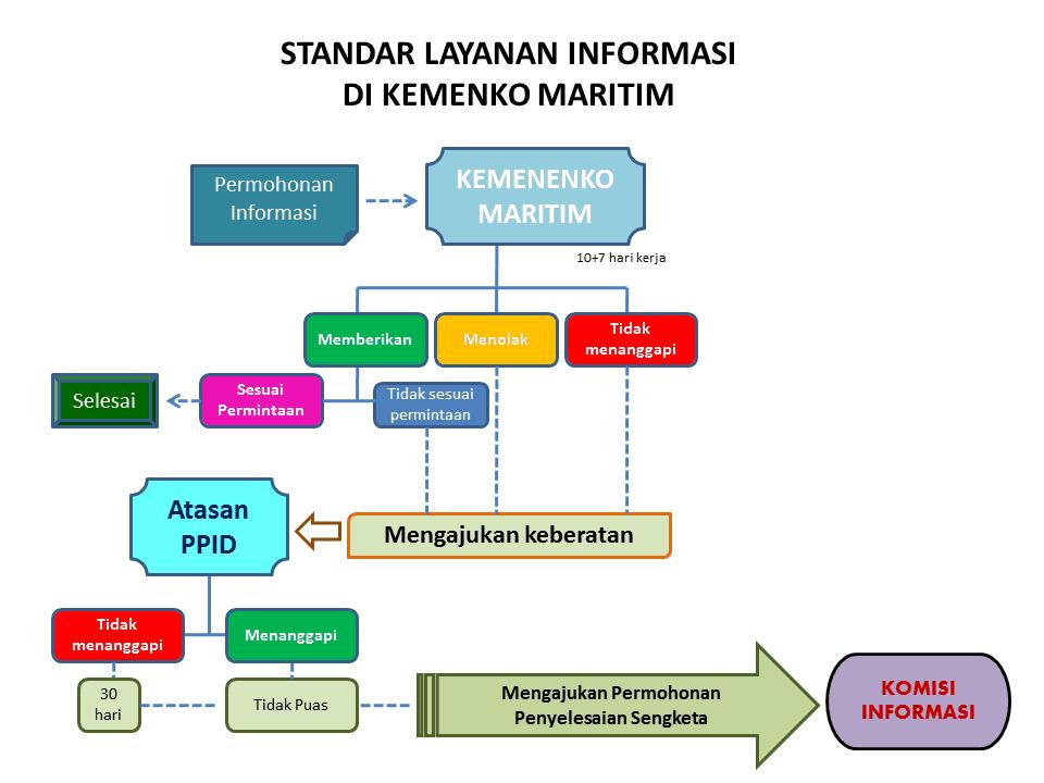Standar Layanan Informasi Maritim