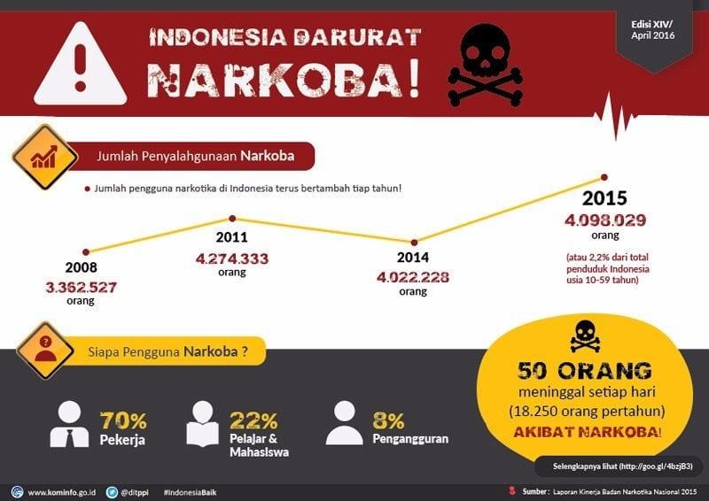 infografis 4 penyalahgunaan narkotika