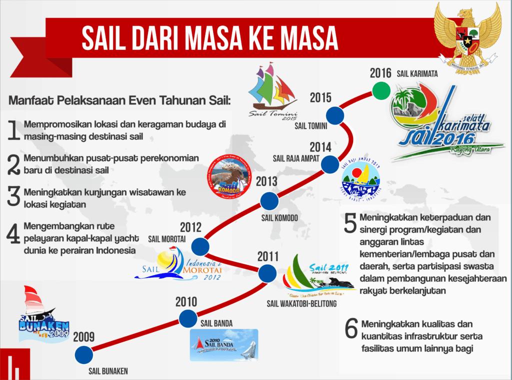 infografis sail karimata 4-1