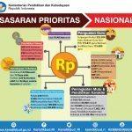 2 – NT RNPK – Sasaran Prioritas Nasional