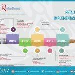 NT RPNK 2017 – Peta Jalan Implementasi PPK