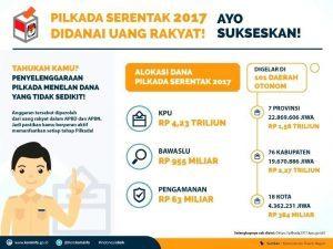 Infografis 1 (Pilkada Serentak 2017 Didanai Uang Rakyat!)_copy