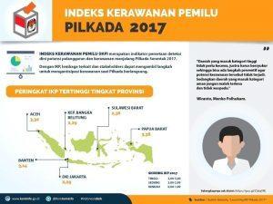 Infografis 2 (Indeks Kerawanan Pemilu - Pilkada 2017)_copy