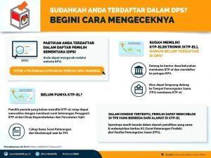Infografis 4 (Pastikan Anda Terdaftar dalam DPS)_copy