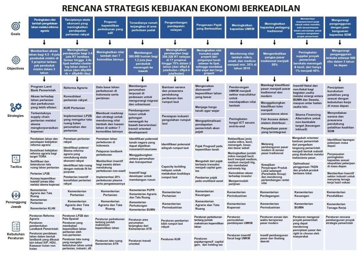 Nartung #EkonomiBerkeadilan 1