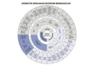 Nartung #EkonomiBerkeadilan 3