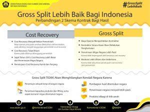 Perbedaan Skema Cost Recovery dan Gross Split