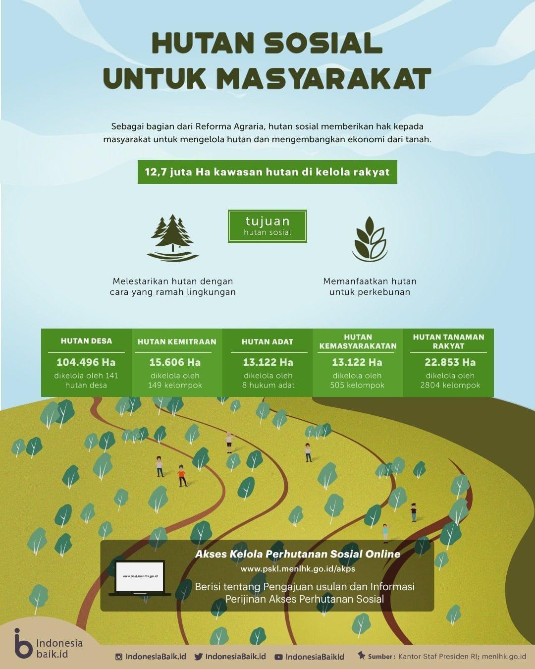 01 – Hutan Sosial Reforma Agraria