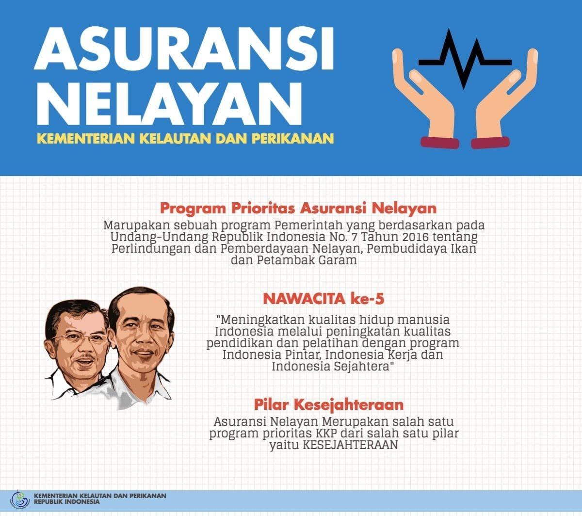 Bantuan Premi Asuransi Nelayan