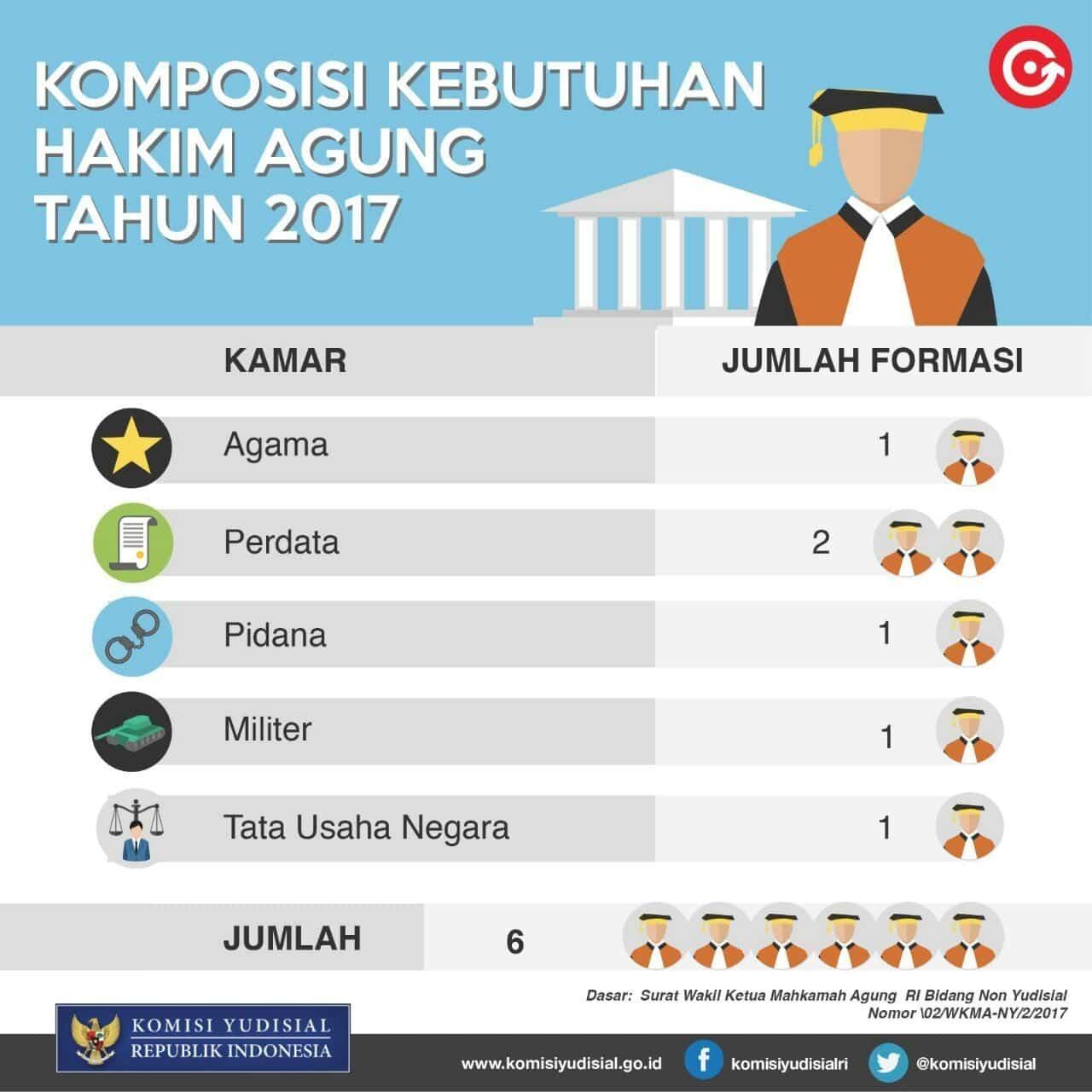 Komisi Yudisial Kembali Terima Usulan Calon Hakim Agung Tahun 2017