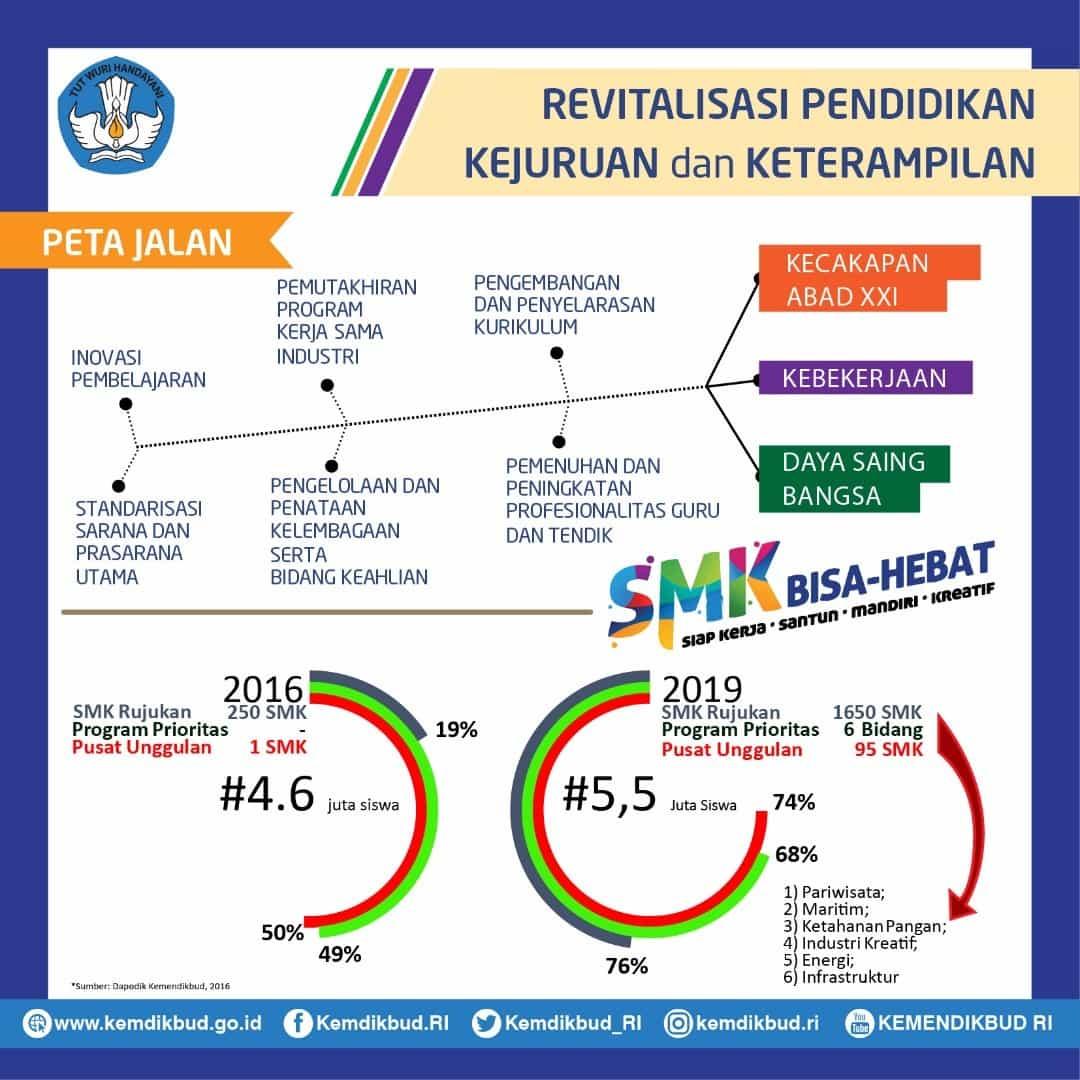 Revitalisasi SMK Untuk Produktivitas dan Daya Saing Bangsa