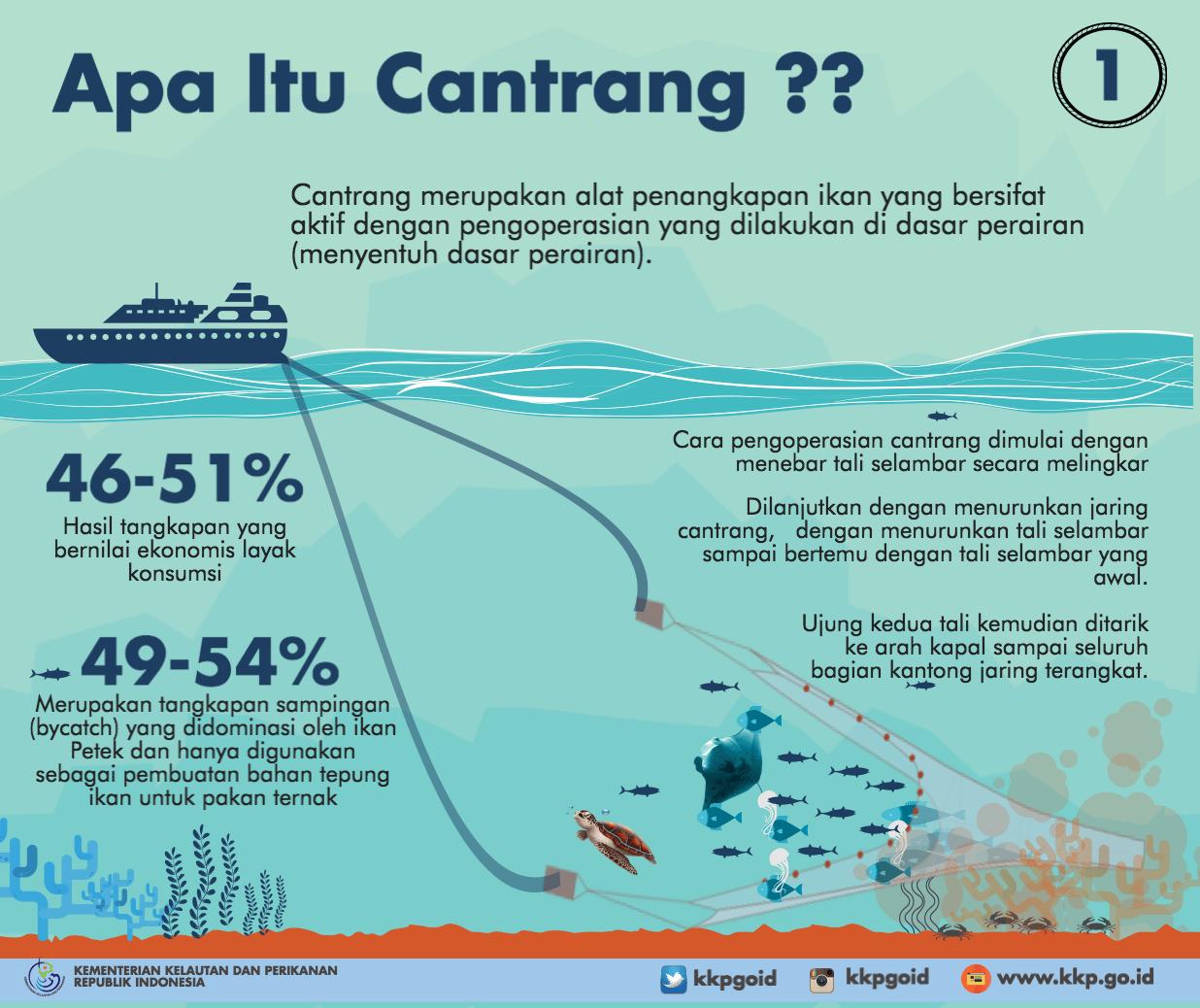 Kenali Cantrang, Alat Tangkap Ikan yang Dilarang