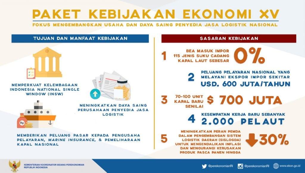 Nartung_Paket_Kebijakan_Ekonomi_XV