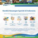 KOMITE NASIONAL KEUANGAN SYARIAH UNTUK PERCEPATAN PENGEMBANGAN EKONOMI DAN KEUANGAN SYARIAH DI INDONESIA