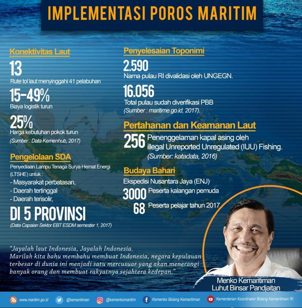 Infografis_Hari_Maritim_4