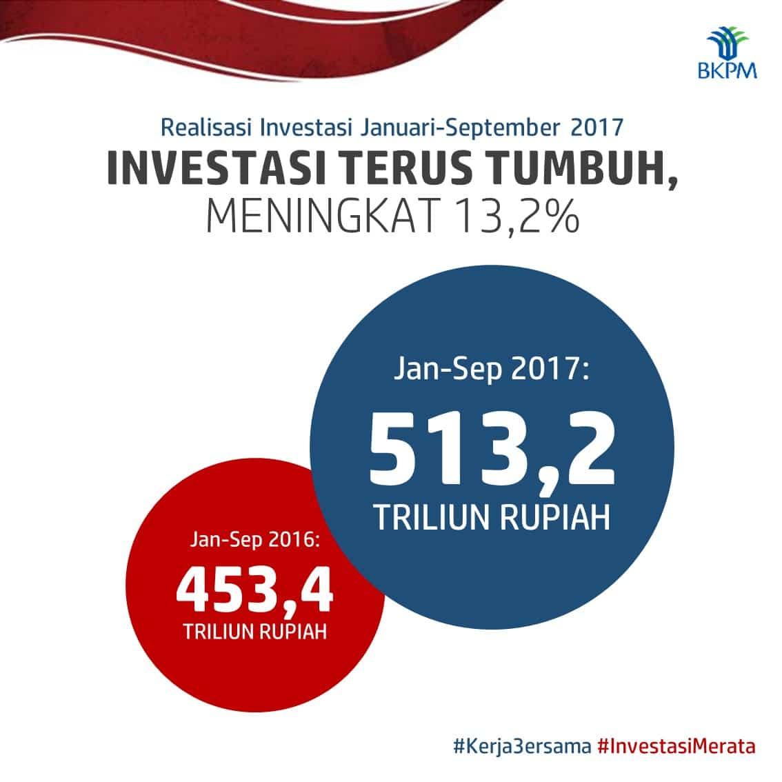 Realisasi Investasi Januari – September Tahun 2017 Rp 513,2 triliun, Telah Mencapai 75,6% dari Target