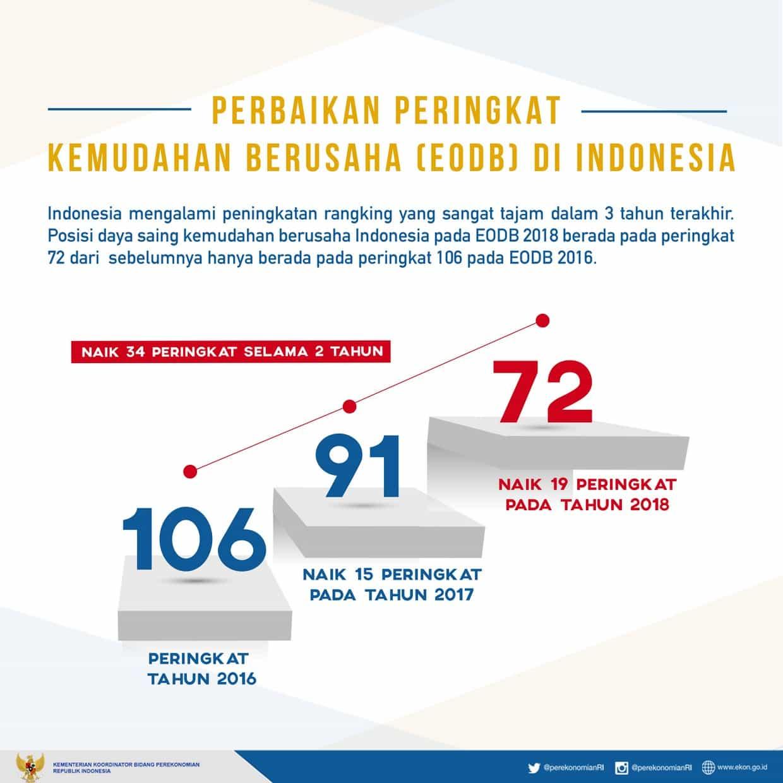Kerja Bersama, Percepatan Kemudahan Berusaha di Indonesia Makin Diakui di Dunia
