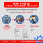 Presiden Jokowi: Permudah Perizinan, Perlancar Investasi