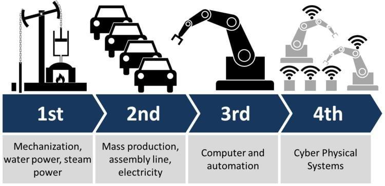 Inovasi Untuk Kemandirian Pangan dan Energi di Era Revolusi Industri 4.0