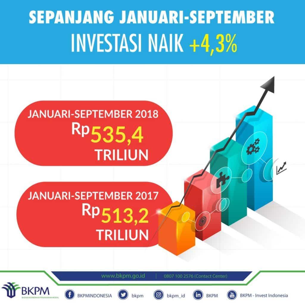 Realisasi investasi PMA dan PMDN Januari – September 2018 naik 4,3%