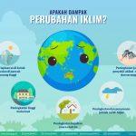 Hari Meteorologi Dunia, BMKG Ajak Masyarakat Mitigasi Perubahan Iklim