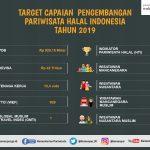 5 TAHUN KEMBANGKAN PARIWISATA HALAL, INDONESIA AKHIRNYA RAIH PERINGKAT PERTAMA WISATA HALAL DUNIA 2019
