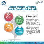 Pemerintah Fokus Pendidikan Kejuruan, Revitalisasi SMK Tunjukkan Dampak Positif