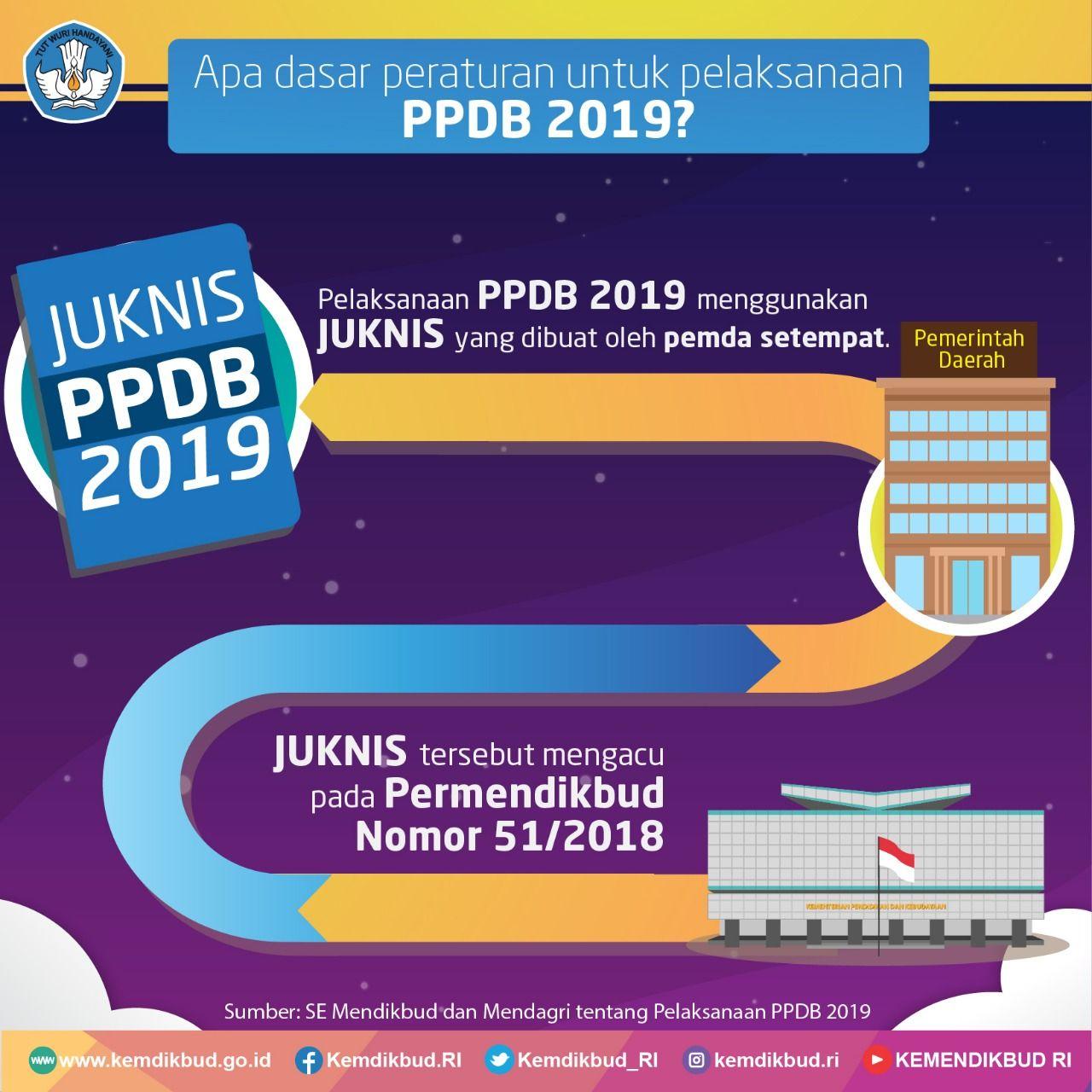 Tiga Jalur Ppdb 2019: Zonasi, Prestasi, Perpindahan Orang Tua