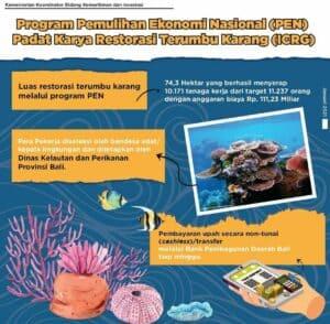 Program Pemulihan Ekonomi Nasional (PEN) Padat Karya Restorasi Terumbu Karang (ICRG)