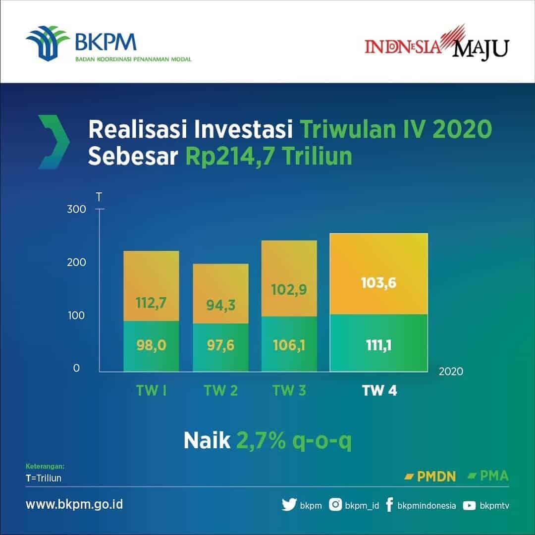Realisasi Investasi Triwulan IV 2020