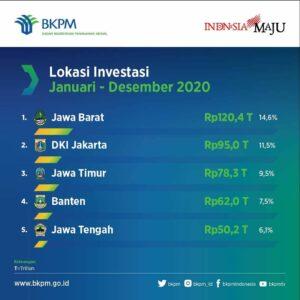 Realisasi Investasi Januari – Desember 2020