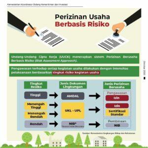 UU Cipta Kerja Bidang Lingkungan Hidup