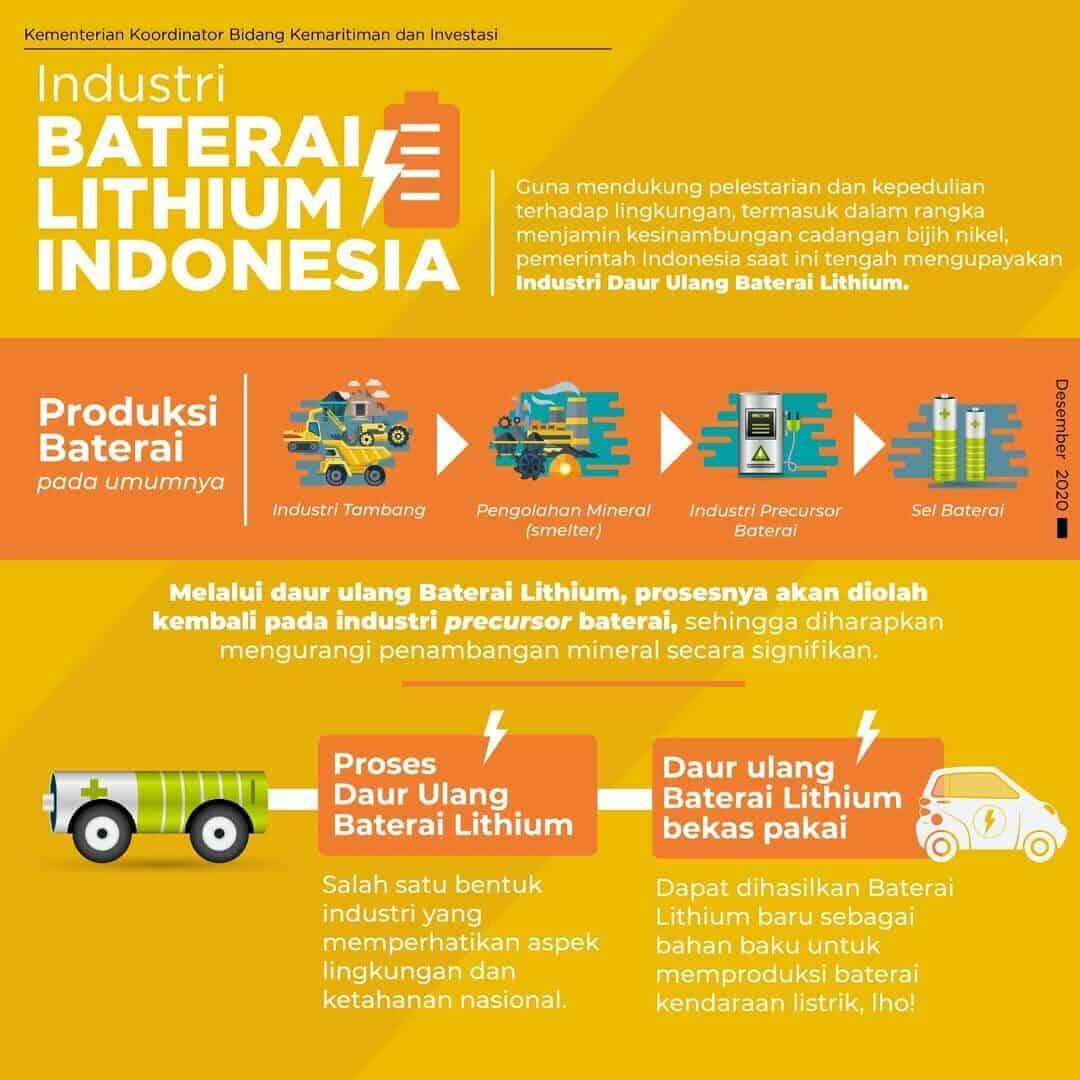 Industri Baterai Lithium Indonesia