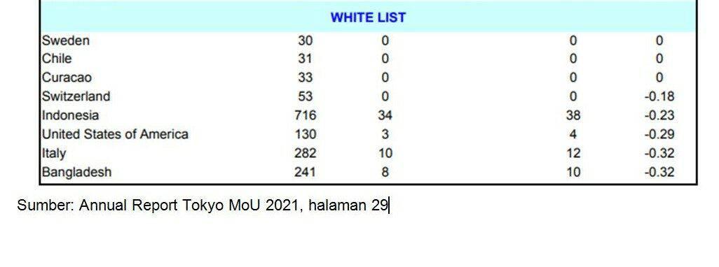 Indonesia Masuk Kriteria White List Tokyo MOU